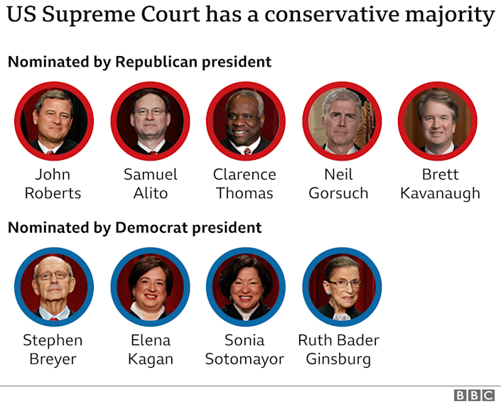 Graphic showing justices