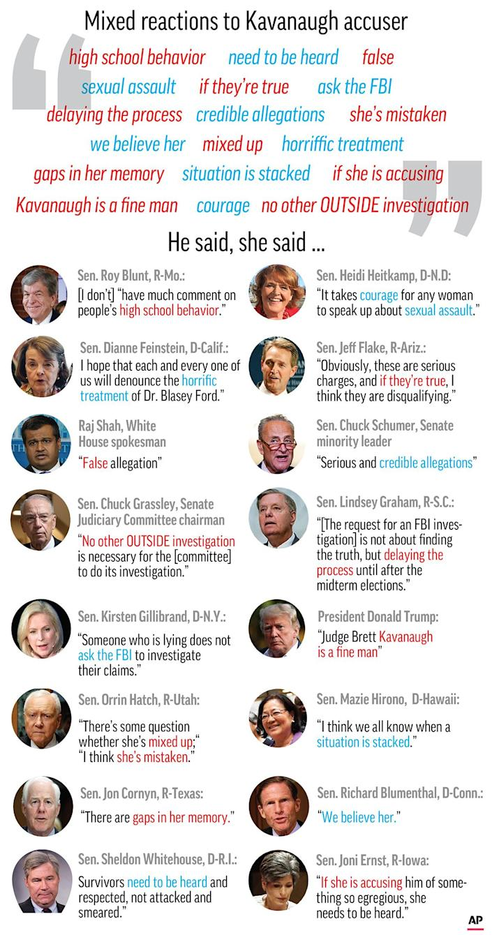 Graphic illustrates the mixed reactions from politicians to the allegations of sexual assaut against Judge Brett Kavanaugh; 3c x 8 inches; 146 mm x 203 mm;