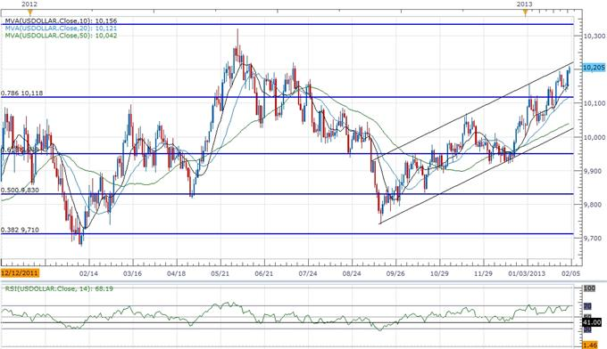 Forex_USD_Poised_for_Correction-_AUD_Outlook_Hinges_on_RBA_Meeting_body_ScreenShot224.png, USD Poised for Correction- AUD Outlook Hinges on RBA Meeting