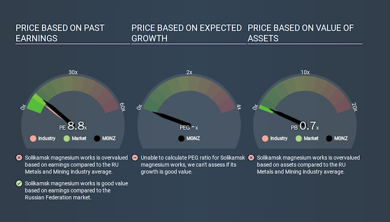 MISX:MGNZ Price Estimation Relative to Market, January 28th 2020