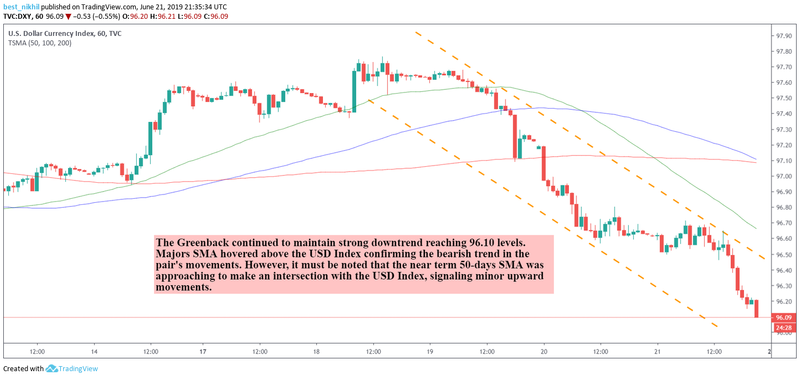 Forex Daily Recap – US Dollar Index Descended to a Three