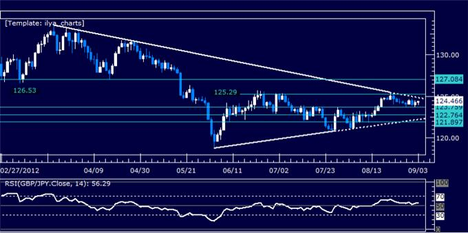 GBPJPY_Classic_Technical_Report_09.03.2012_body_Picture_5.png, GBPJPY Classic Technical Report 09.03.2012