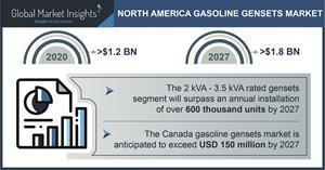 North America Gasoline Gensets Industry Forecasts 2021-2027