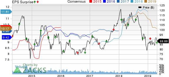 LyondellBasell's (LYB) Q1 Earnings Top Estimates, Sales Trail