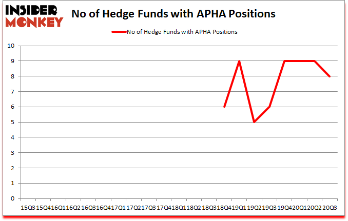 Is APHA A Good Stock To Buy?