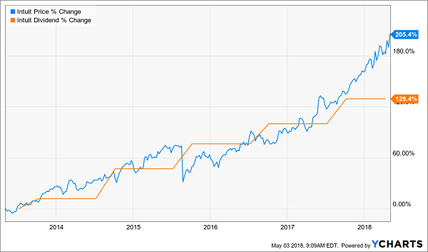 The bitcoin bubble created these 5 dividend growth buys bitcoin bubble created these 5 dividend growth buys intuit inc intu ccuart Image collections