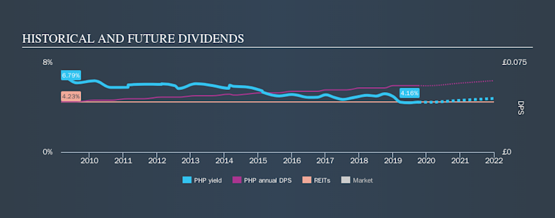 LSE:PHP Historical Dividend Yield, October 7th 2019
