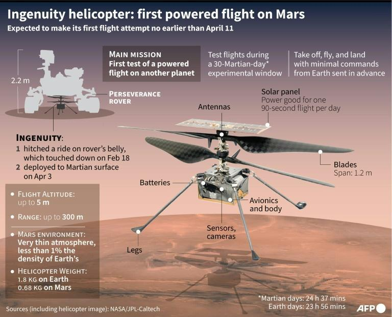 Ingenuity helicopter: first powered flight on Mars