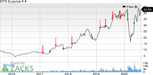 LivePerson, Inc. Price and EPS Surprise