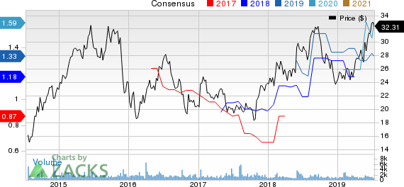 Advanced Drainage Systems, Inc. Price and Consensus