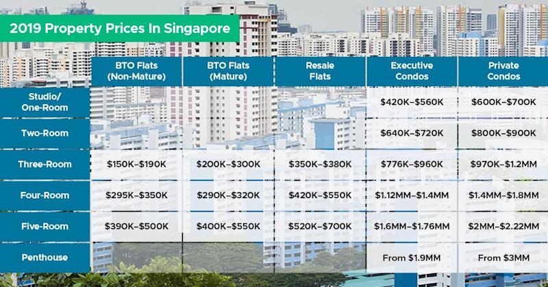 Cost of Buying Your First Home in Singapore | SingSaver