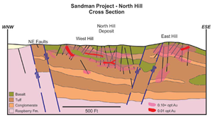 Cross section through the North Hill occurrence showing geology, gold mineral envelopes and drilling (black lines)