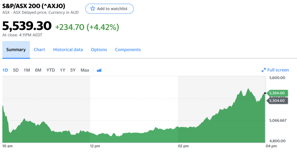 Pictured: S&P/ASX200 daily chart for Friday 13 March. Image: Yahoo Finance.