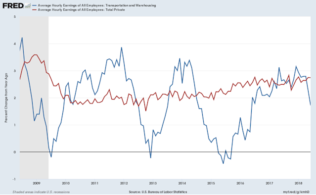 Wages in the transportation and warehousing industry, which includes truck drivers, have been growing notably slower than the national average over the last two months. (Source: FRED)