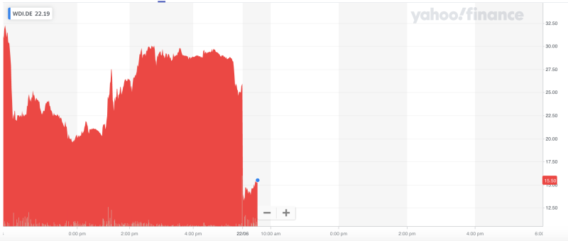 Wirecard's stock crashed on Monday morning. Photo: Yahoo Finance UK