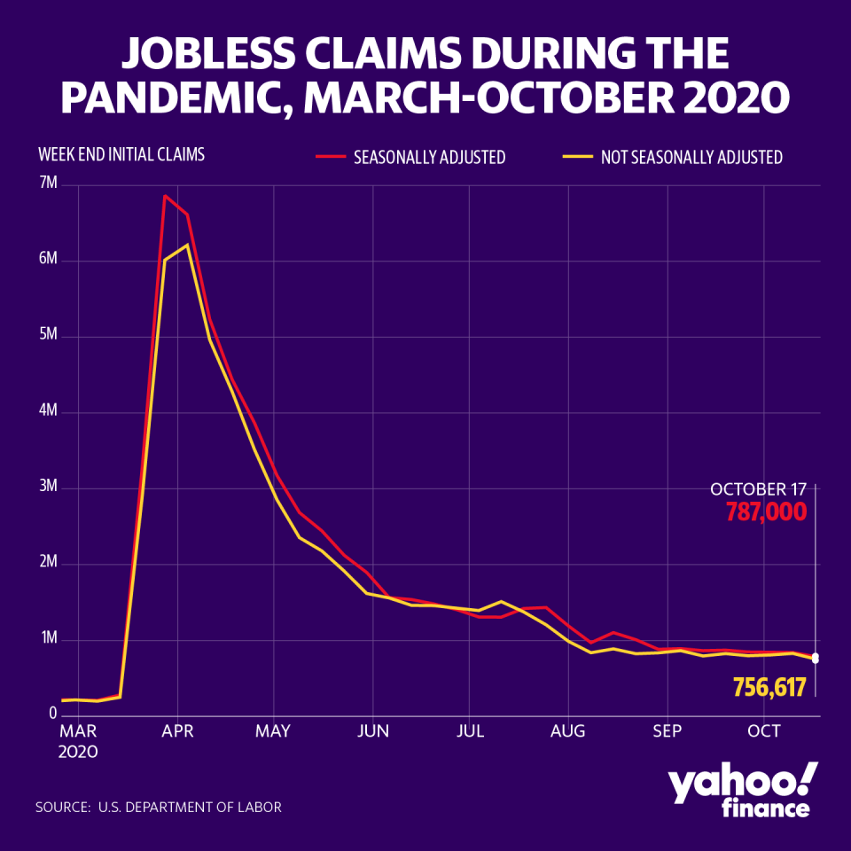 Jobless claims fell more than expected last week. (David Foster/Yahoo Finance)