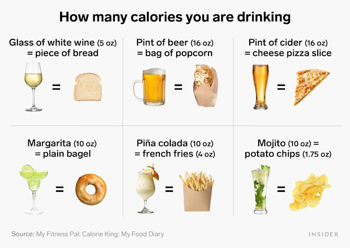 calories you are drinking