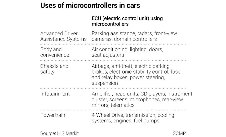 Use of microcontrollers in cars