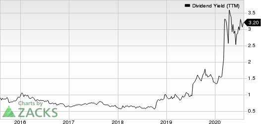 EOG Resources, Inc. Dividend Yield (TTM)