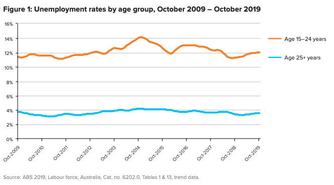 Unemployment rates by age group, October 2009 to 2019. Source: ABS