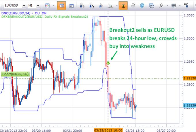 strategies_sell_euro_across_the_board_now_what_body_Picture_6.png, Trade Update: Systems Sold EURUSD Yesterday, Now Where Are They?