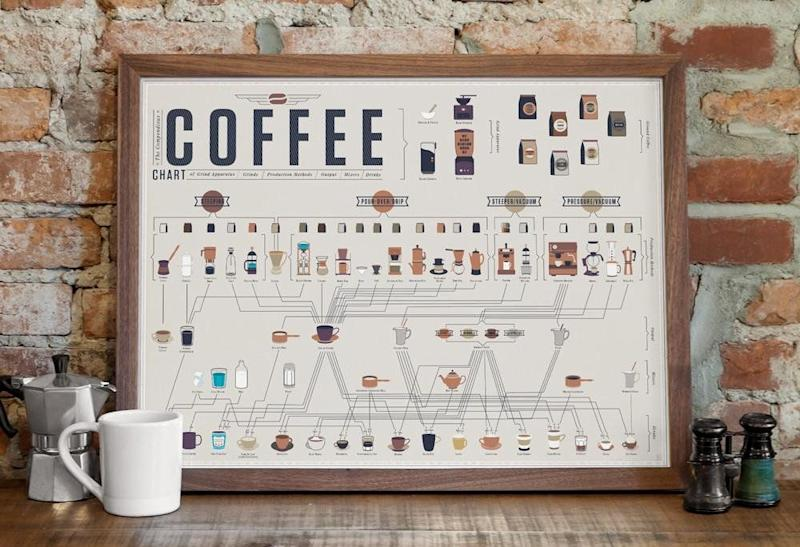 """<a href=""""https://www.popchartlab.com/products/the-compendious-coffee-chart"""" target=""""_blank"""">Shop it here</a>."""