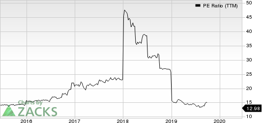 ESSA Bancorp, Inc. PE Ratio (TTM)