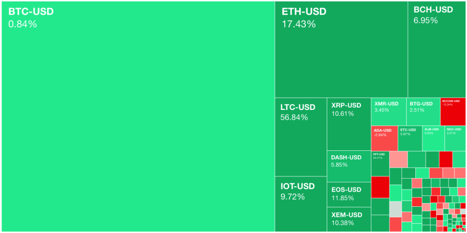 Major cryptocurrencies were higher across the board on Tuesday with Litecoin and Ethereum the big winners. (Source: Yahoo Finance)
