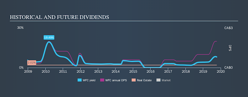 TSX:WFC Historical Dividend Yield, October 8th 2019