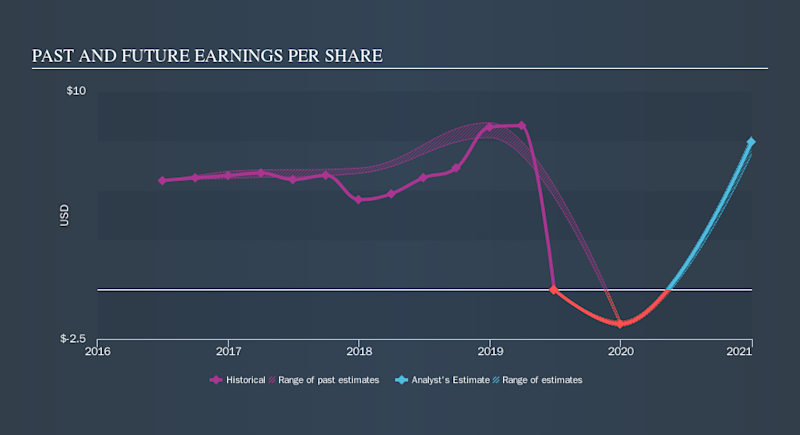 NYSE:ARW Past and Future Earnings, September 20th 2019