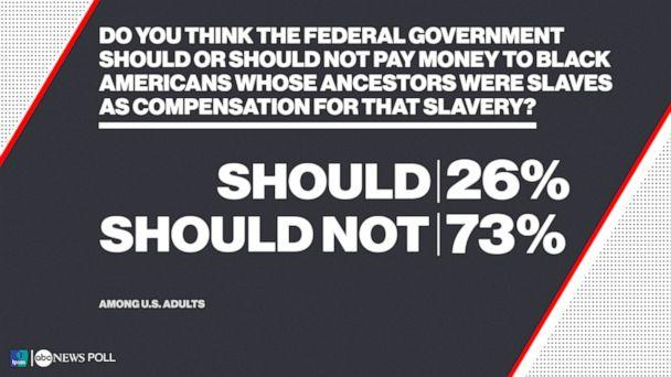 Do you think the federal government should or should not pay money to black Americans whose ancestors were slaves as compensation for that slavery? (ABC News/Ipsos Poll)