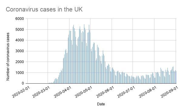 Coronavirus cases in the UK (by specimen date) (Photo: Gov UK data )