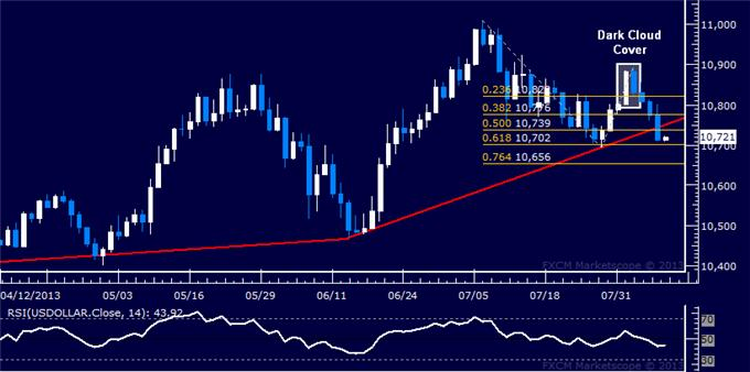Forex_US_Dollar_Breaks_2-Month_Support_SP_500_Slide_Continues_body_Picture_5.png, US Dollar Breaks 2-Month Support, S&P 500 Slide Continues