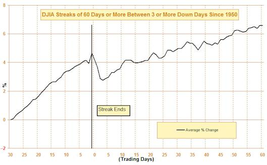 DJIA Streaks of 60 Days or More Between 3 or More Down Days Since 1950 Chart