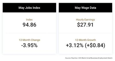 The latest Paychex | IHS Markit Small Business Employment Watch shows that employment growth improved slightly in May, up 0.25 percent, as stay-at-home orders eased in most states.