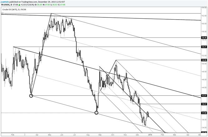 Crude Is Constructive Possible Hiccups Near 40 And 42