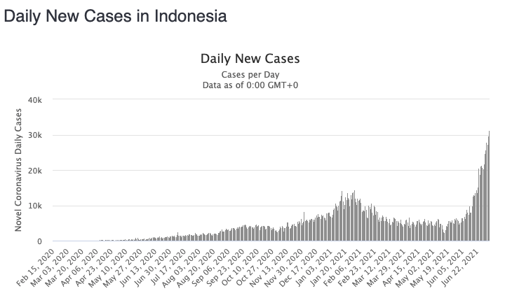 Indonesia, like many nations worldwide, is facing a spike in cases linked to the Delta variant.