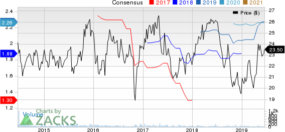 Top Ranked Growth Stocks to Buy for June 18th