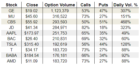 Tuesday's Vital Options Data: General Electric Company (GE), Tesla Inc (TSLA) and CBS Corporation (CBS)