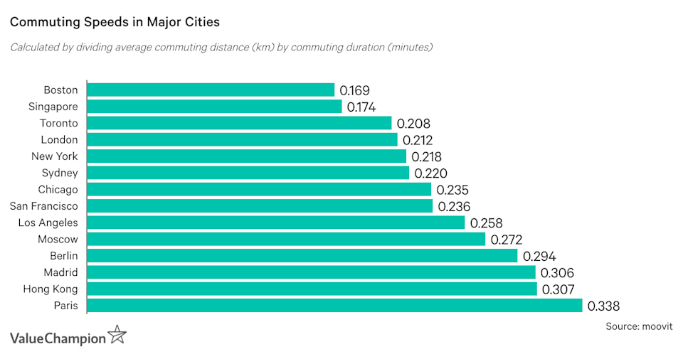 Commuting Distances in Terms of Commuting Durations