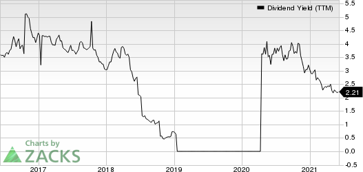 Luxfer Holdings PLC Dividend Yield (TTM)
