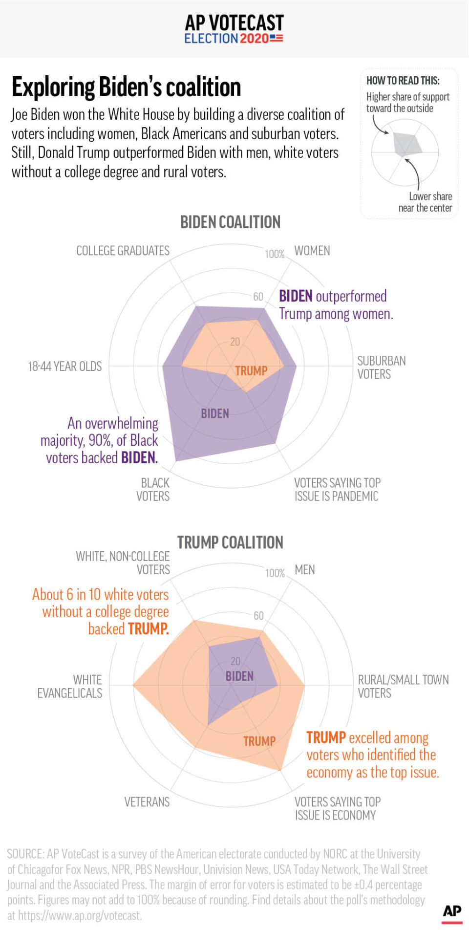 Joe Biden won the White House by building a diverse coalition of voters including women, Black Americans and suburban voters. Still, Donald Trump outperformed Biden with men, white voters without a college degree and rural voters.