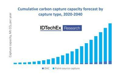 """IDTechEx forecasts that DAC will gain a growing share of global CO2 capture capacity over the next few decades. Source: IDTechEx report """"Carbon Capture, Utilization, and Storage 2021-2040"""", www.IDTechEx.com/CCUS (PRNewsfoto/IDTechEx)"""