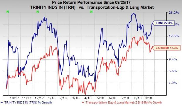 Trinity (TRN) benefits from strong industrial production, lower tax rate as well as consistent efforts to reward shareholders through dividends and share buybacks.
