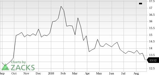 Hartford Financial (HIG) seems to be a good value pick, as it has decent revenue metrics to back up its earnings, and is seeing solid earnings estimate revisions as well.
