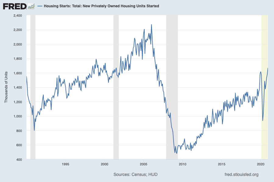 Housing starts have accelerated to 15-year highs, but are still well-below levels that prevailed for years ahead of the financial crisis. (Source: FRED)