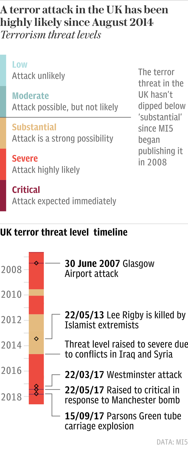 UK terror threat timeline