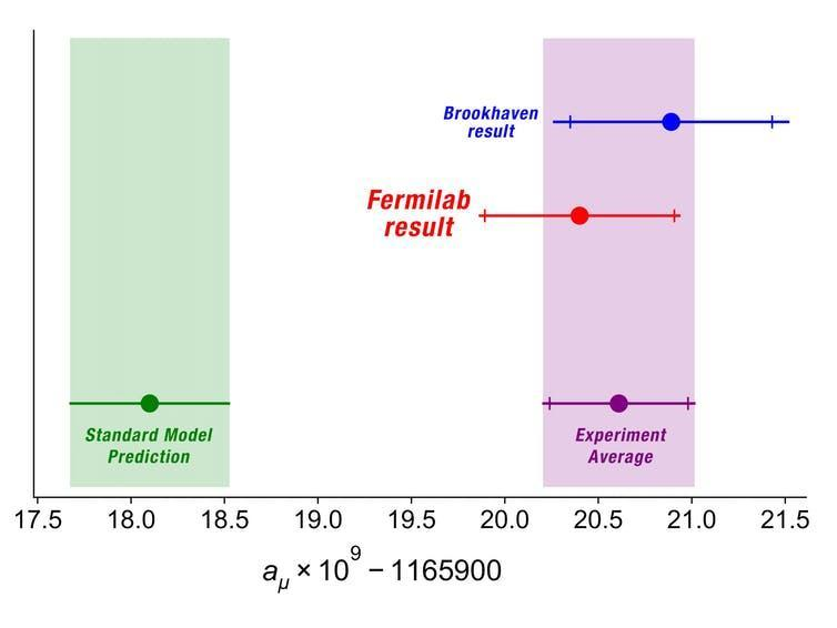 A graph showing the prediction for the muon magnetic moment and the experimental results.
