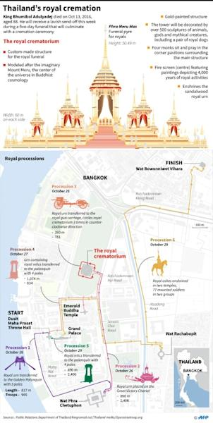 Graphic on Thailand's royal cremation ceremony send-off for the late King Bhumibol Adulyadej, including an illustration of the royal crematorium and a map of the royal processions from Oct 26-29