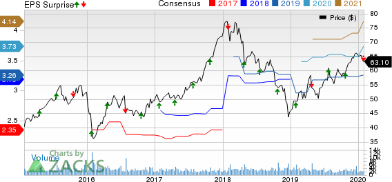 SEI Investments Company Price, Consensus and EPS Surprise